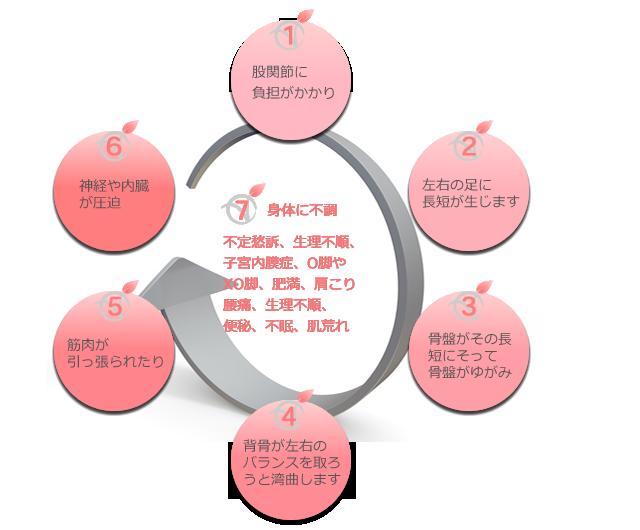 1.股関節に負担がかかり 2.左右の足に長短が生じます。 3.骨盤がその長短にそって骨盤がゆがみ 4.背骨が左右のバランスを取ろうと湾曲します 5.筋肉が引っ張られたり 6.神経や内臓が圧迫 7.身体に不調 不定愁訴、生理不順、子宮内膜症、O脚やXO脚、肥満、肩こり、腰痛、便秘、不眠、肌荒れ