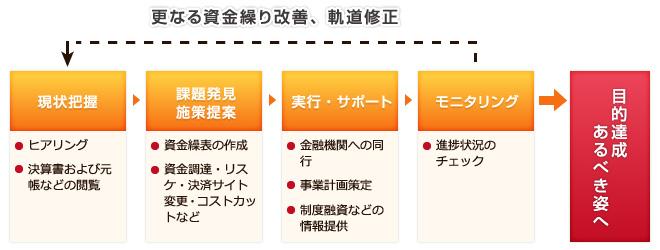 資金繰り・資金調達支援業務サービスの概要